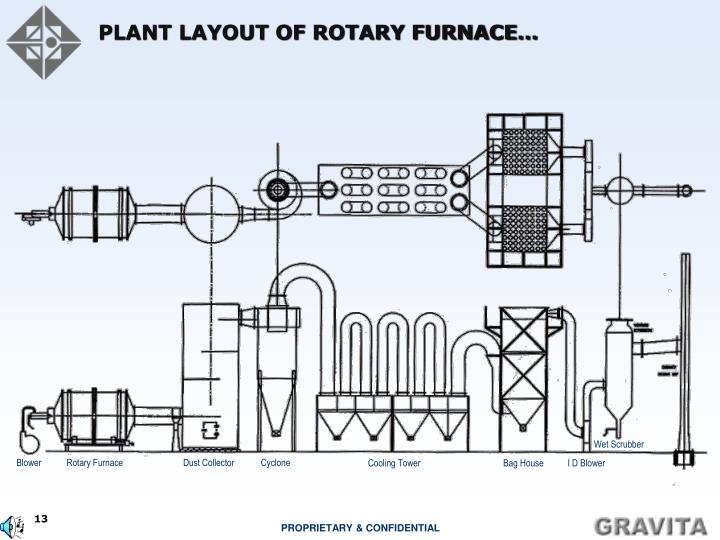 PLANT LAYOUT OF ROTARY FURNACE…