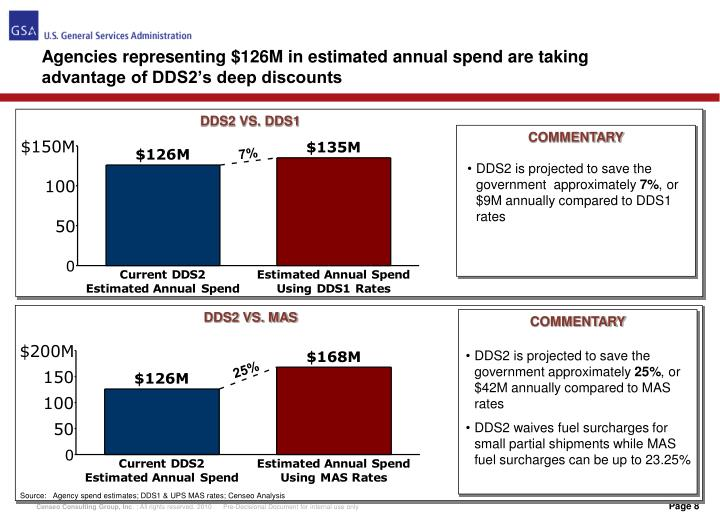 Agencies representing $126M in estimated annual spend are taking advantage of DDS2's deep discounts