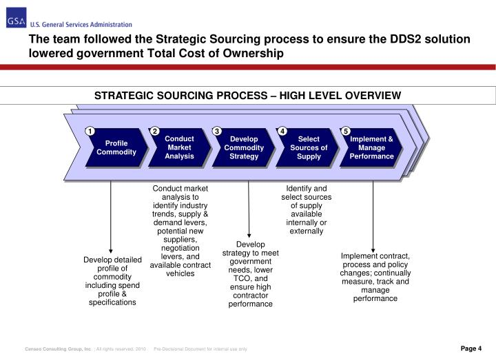 The team followed the Strategic Sourcing process to ensure the DDS2 solution lowered government Total Cost of Ownership