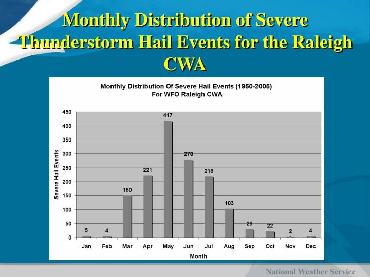 Monthly Distribution of Severe Thunderstorm Hail Events for the Raleigh CWA