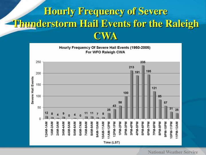 Hourly Frequency of Severe Thunderstorm Hail Events for the Raleigh CWA