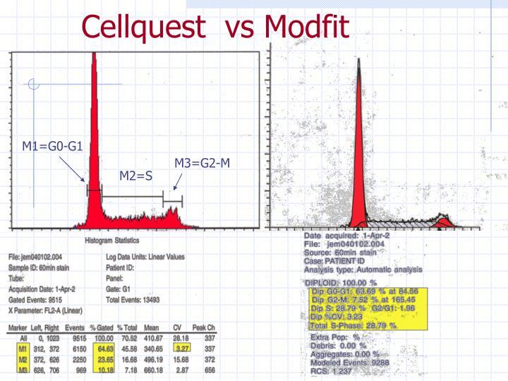 Cellquest  vs Modfit