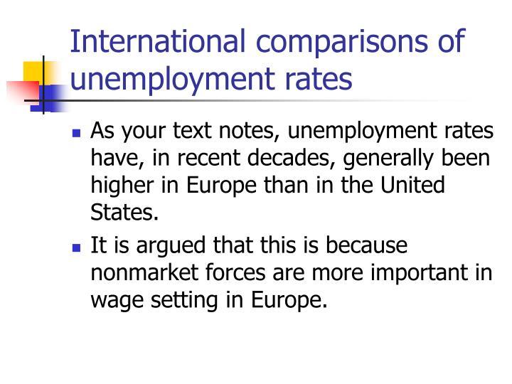 International comparisons of unemployment rates