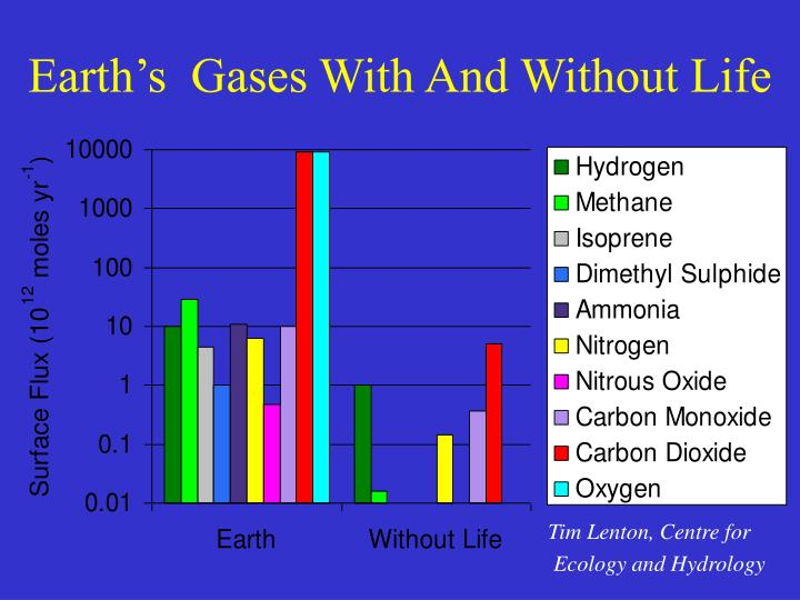 Earth's  Gases With And Without Life