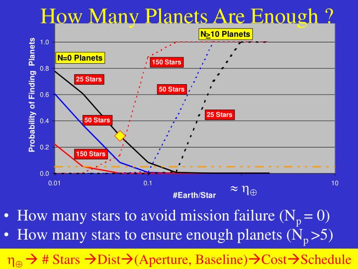 How Many Planets Are Enough ?