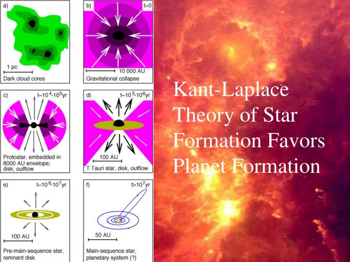 Kant-Laplace Theory of Star Formation Favors Planet Formation