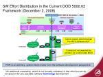 sw effort distribution in the current dod 5000 02 framework december 2 2008