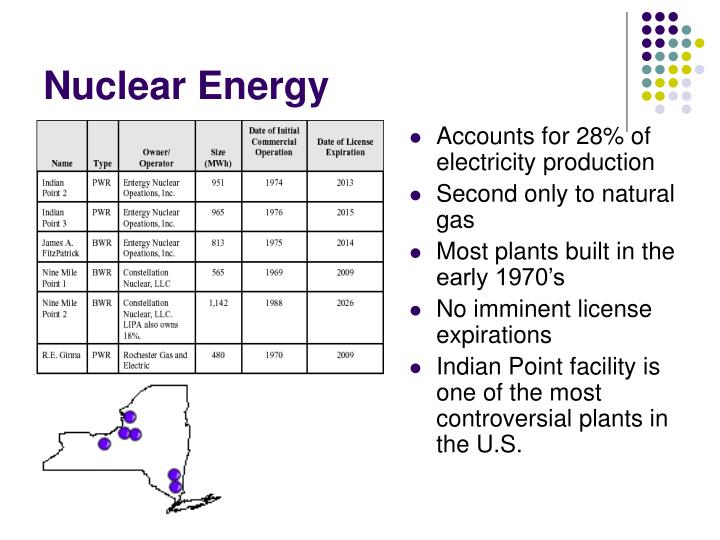 Accounts for 28% of electricity production