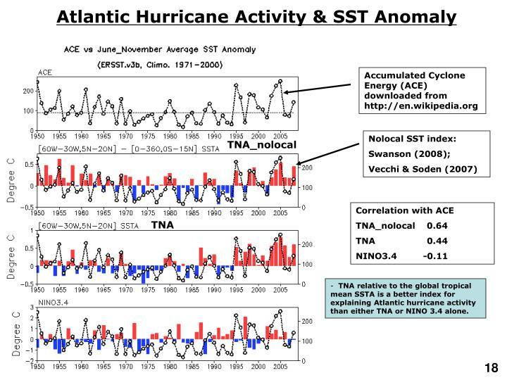 Atlantic Hurricane Activity & SST Anomaly