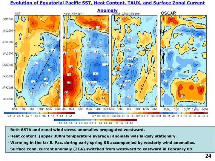 Evolution of Equatorial Pacific SST, Heat Content