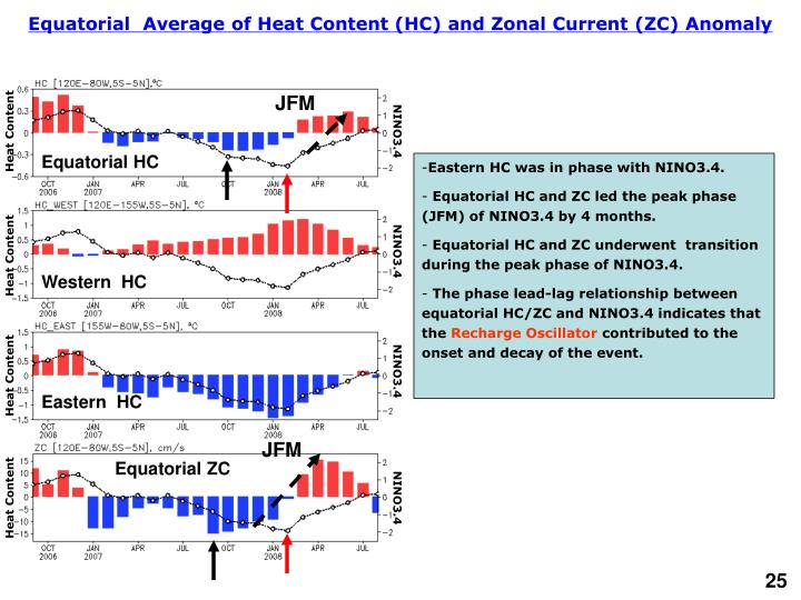 Equatorial  Average of Heat Content (HC) and Zonal Current (ZC) Anomaly
