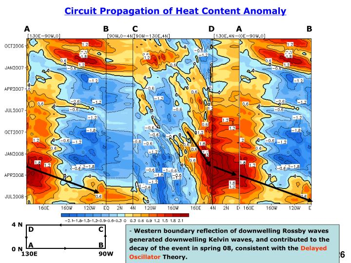 Circuit Propagation of Heat Content Anomaly