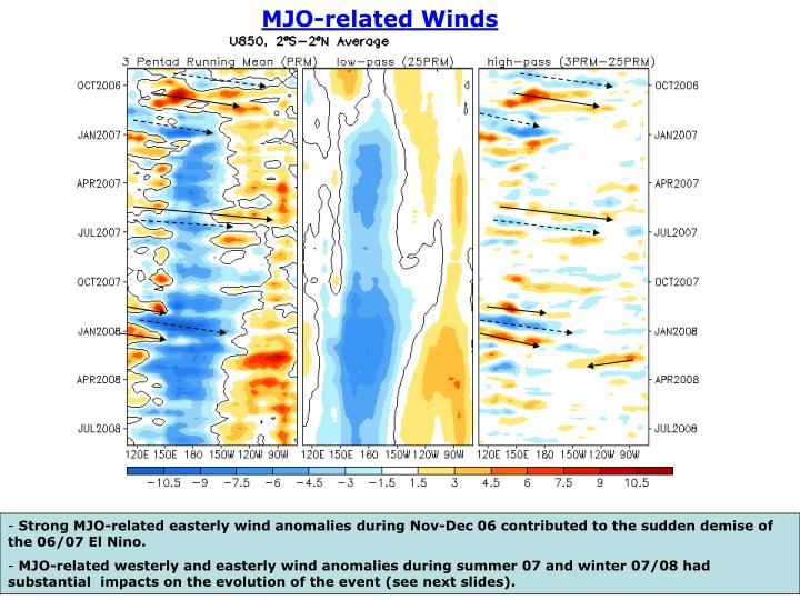 MJO-related Winds