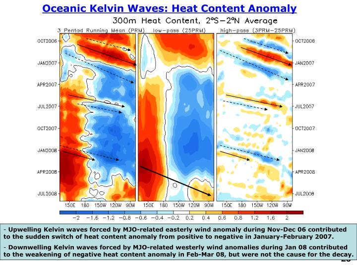 Oceanic Kelvin Waves: