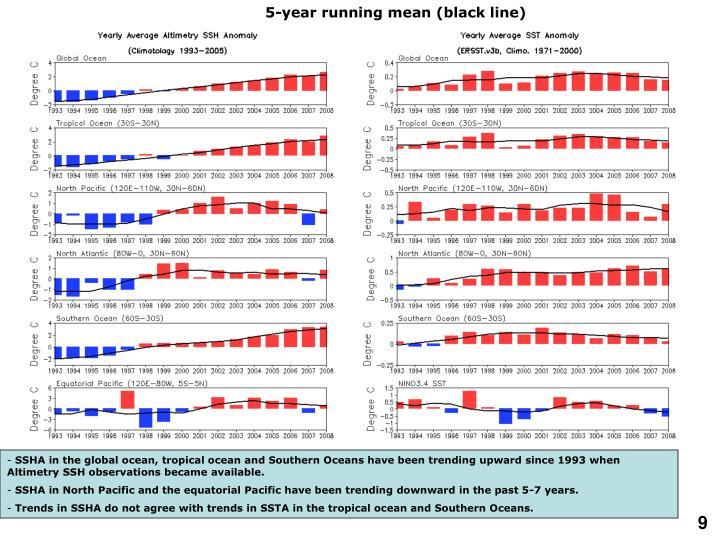 5-year running mean (black line)