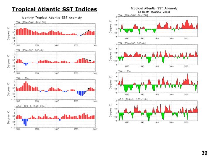 Tropical Atlantic SST