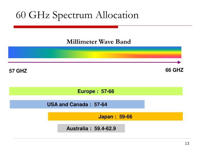 60 GHz Spectrum Allocation