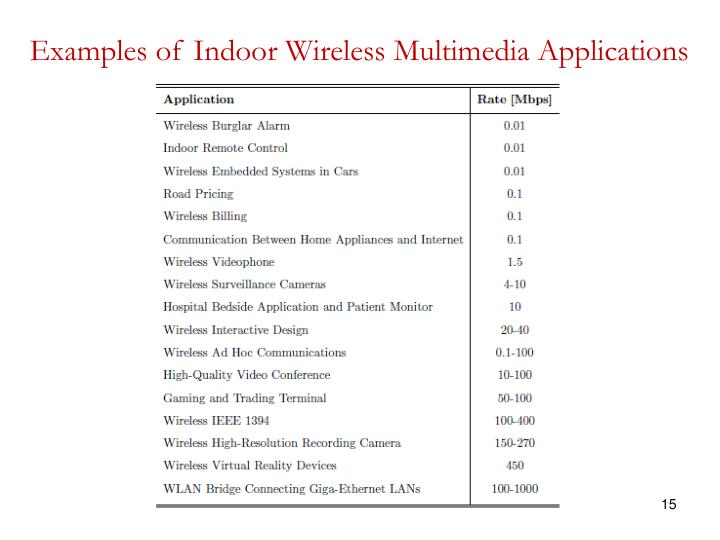 Examples of Indoor Wireless Multimedia Applications