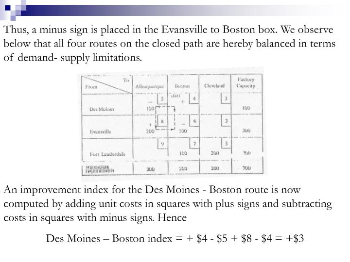 Thus, a minus sign is placed in the Evansville to Boston box. We observe below that all four routes on the closed path are hereby balanced in terms of demand- supply limitations.