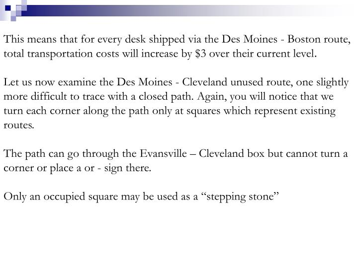 This means that for every desk shipped via the Des Moines - Boston route, total transportation costs will increase by $3 over their current level