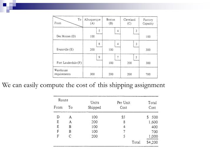 We can easily compute the cost of this shipping assignment