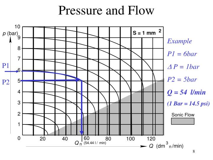 Pressure and Flow