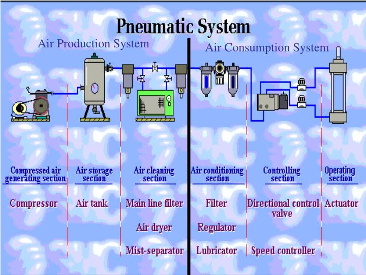 Air Production System