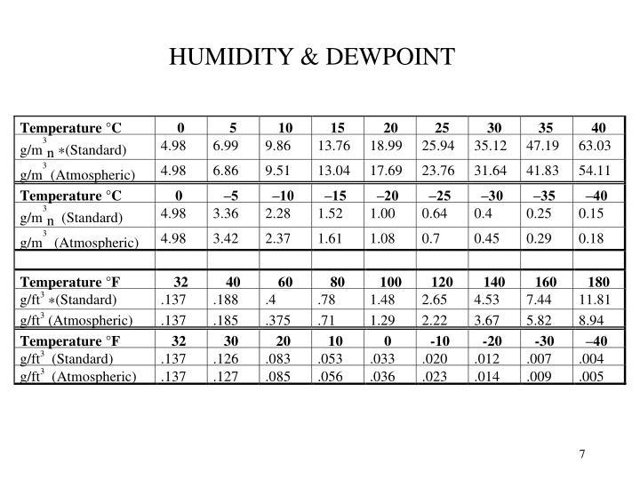 HUMIDITY & DEWPOINT