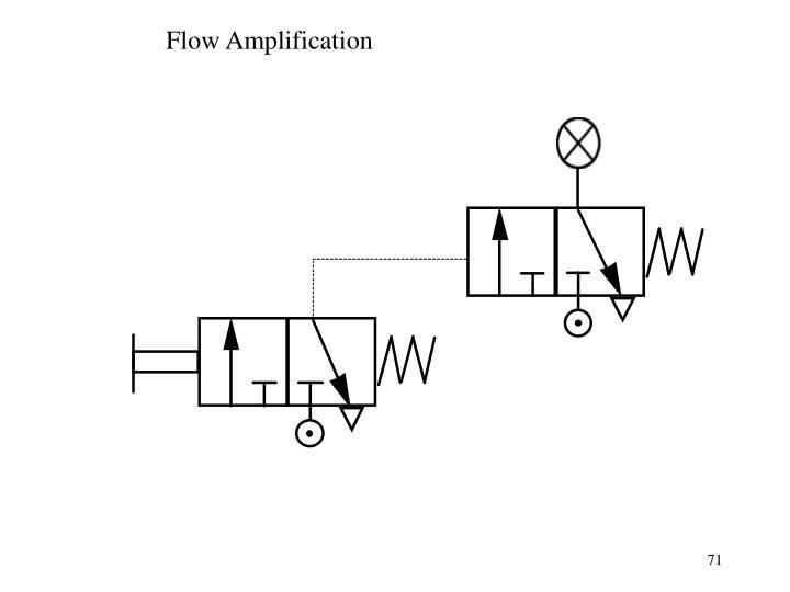 Flow Amplification