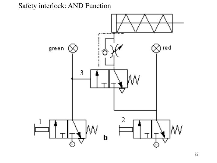 Safety interlock: AND Function
