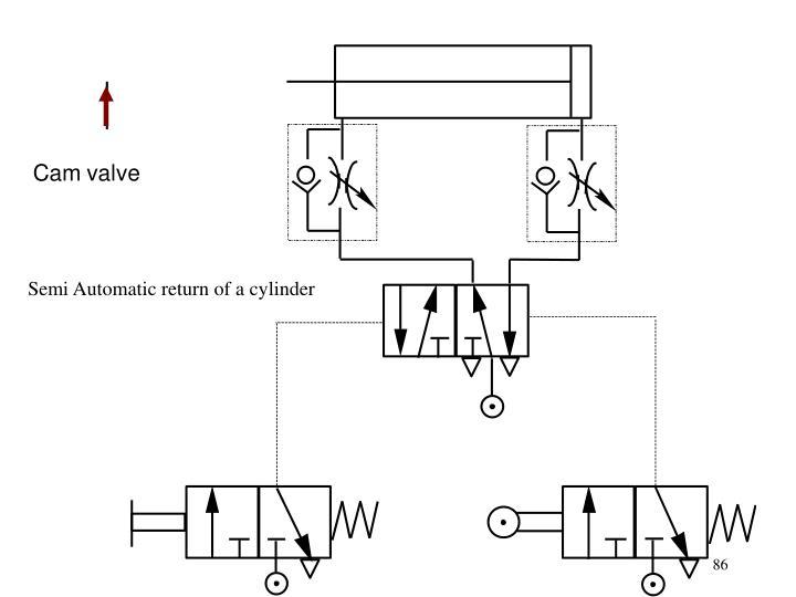 Semi Automatic return of a cylinder