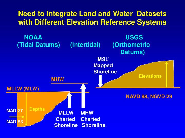 Need to integrate land and water datasets with different elevation reference systems
