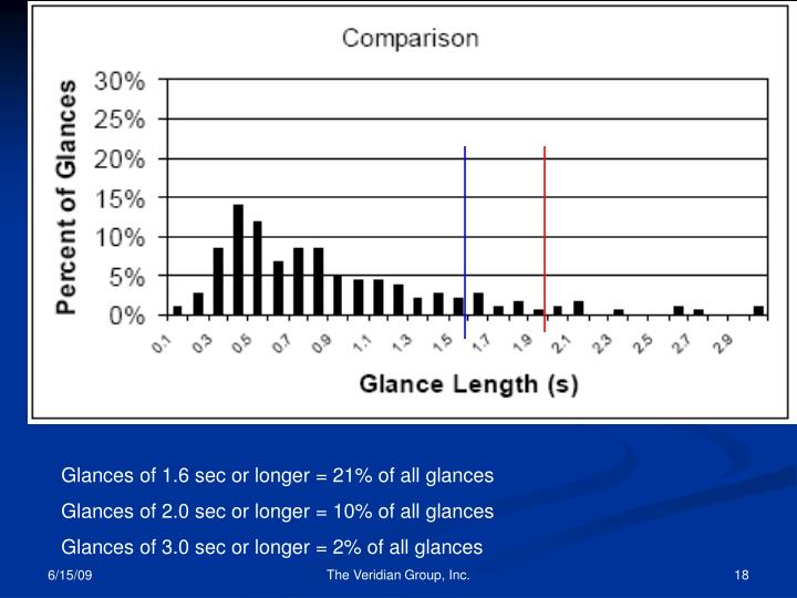 Glances of 1.6 sec or longer = 21% of all glances