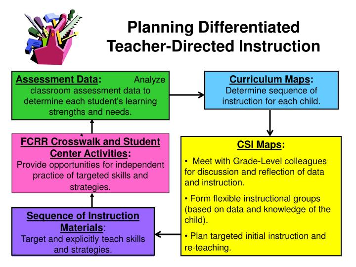 Planning Differentiated