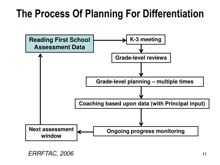 The Process Of Planning For Differentiation
