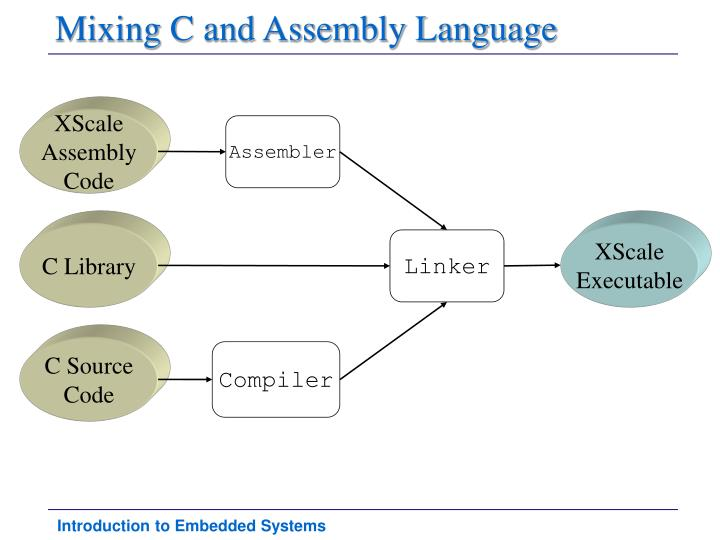 Mixing C and Assembly Language