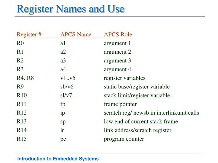 Register Names and Use