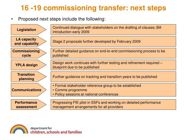 Proposed next steps include the following: