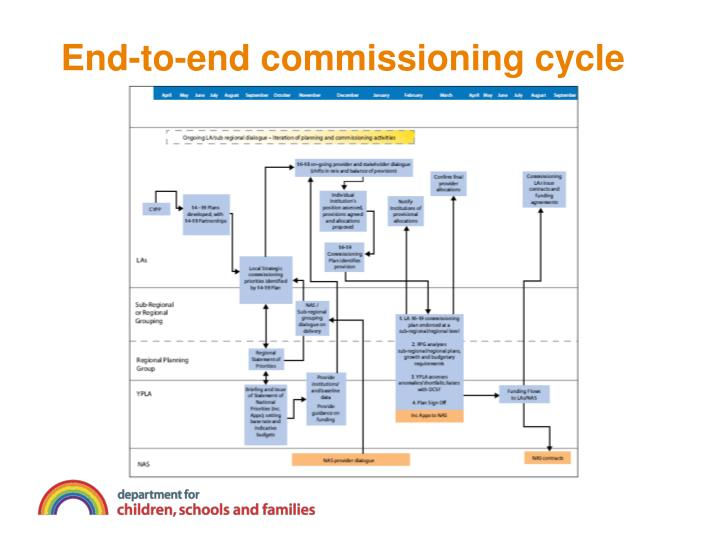 End-to-end commissioning cycle
