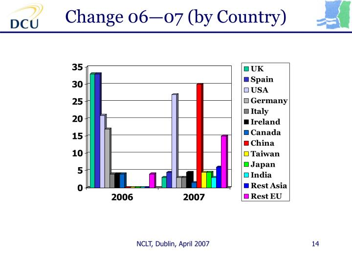 Change 06—07 (by Country)