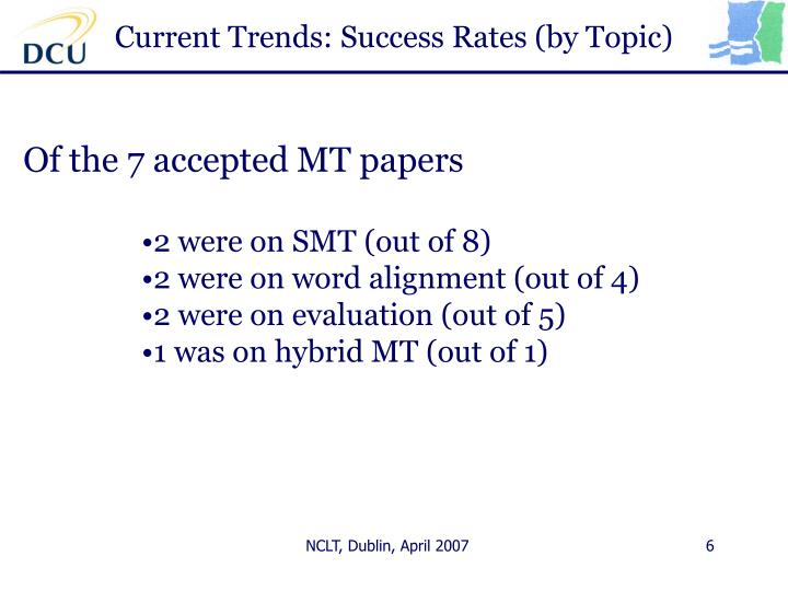 Current Trends: Success Rates (by Topic)