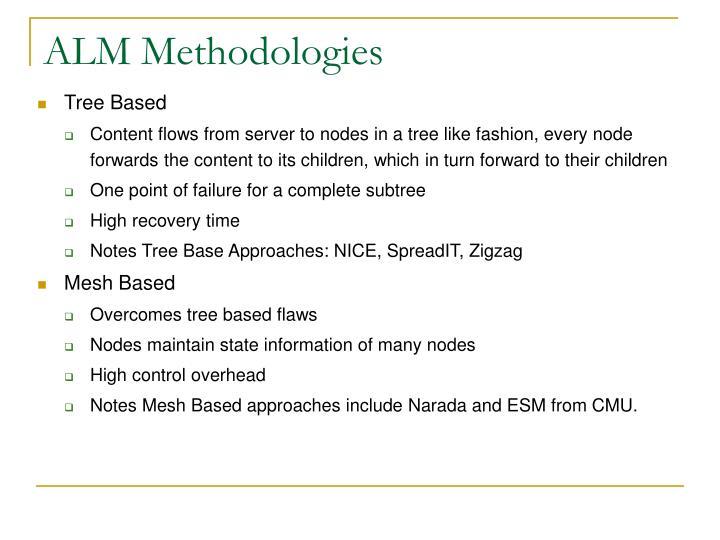 ALM Methodologies