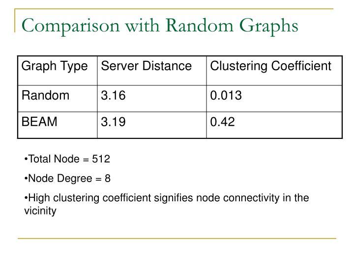 Comparison with Random Graphs