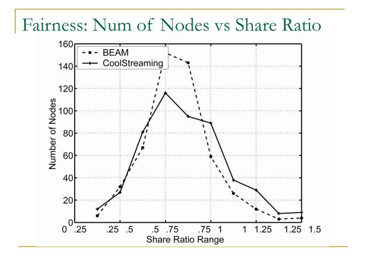 Fairness: Num of Nodes vs Share Ratio
