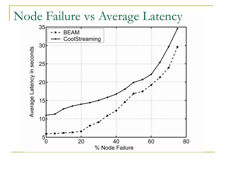Node Failure vs Average Latency