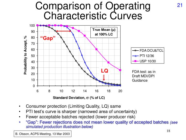 Comparison of Operating Characteristic Curves