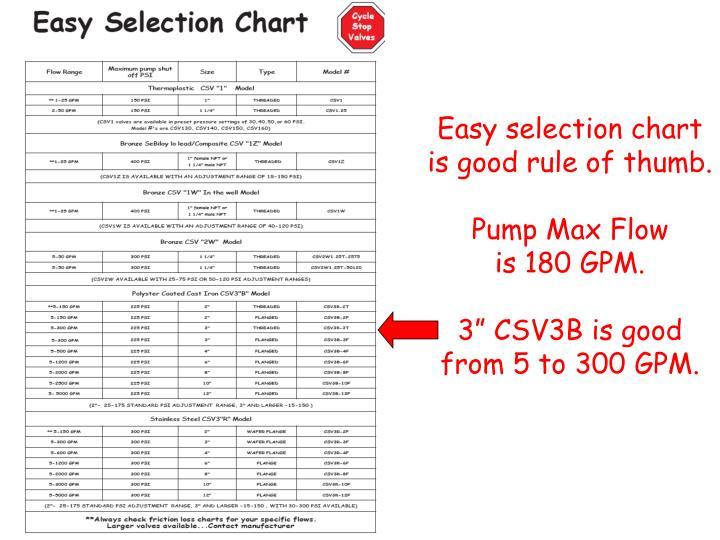 Easy selection chart