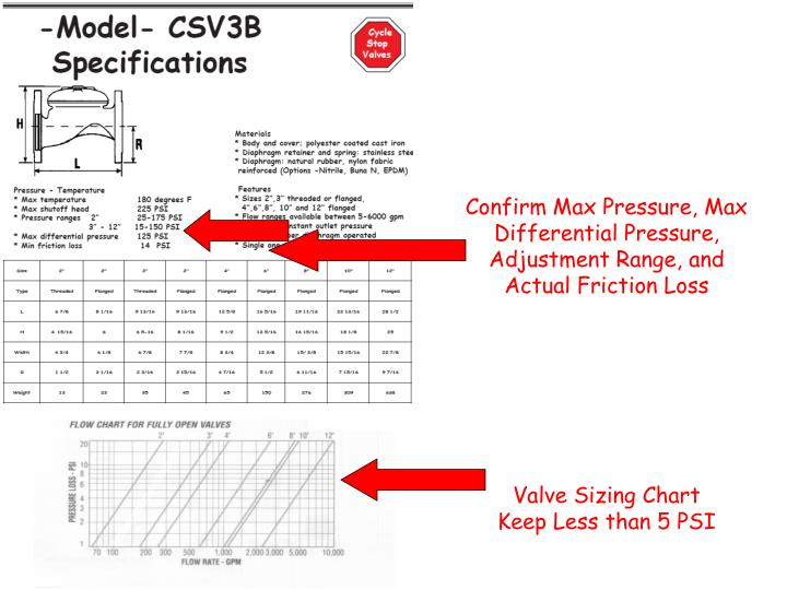 Confirm Max Pressure, Max Differential Pressure, Adjustment Range, and Actual Friction Loss