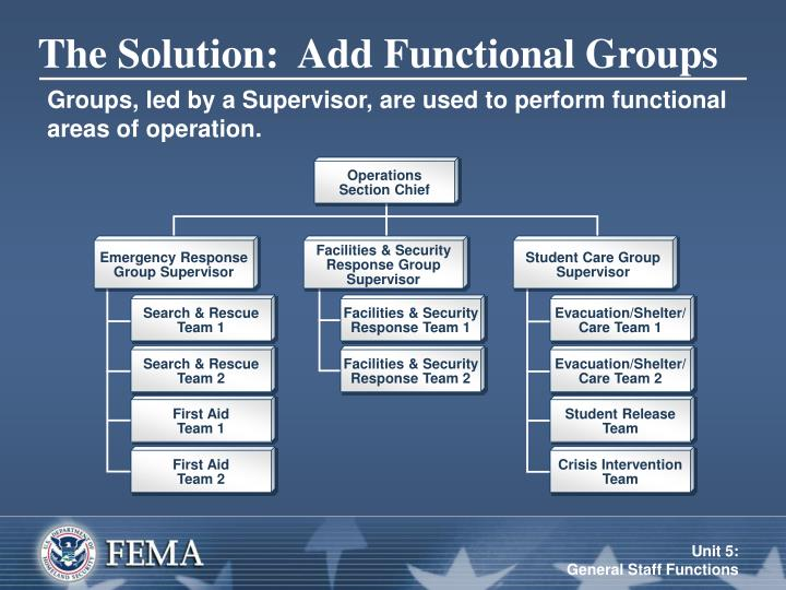 The Solution:  Add Functional Groups