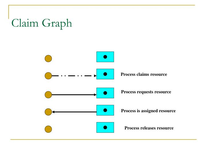 Claim Graph